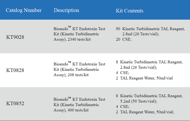 Kinetic Turbidimetric Assay